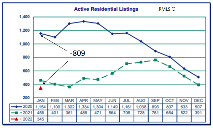 Chart of Active Residential Real Estate Listings in Clark County WA