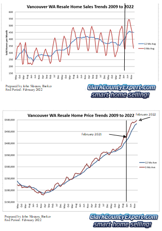 Vancouver WA real estate market report showing short sales and foreclosures by John Slocum & Kathryn Alexander of Premiere Property Group, LLC Vancouver WA, USA
